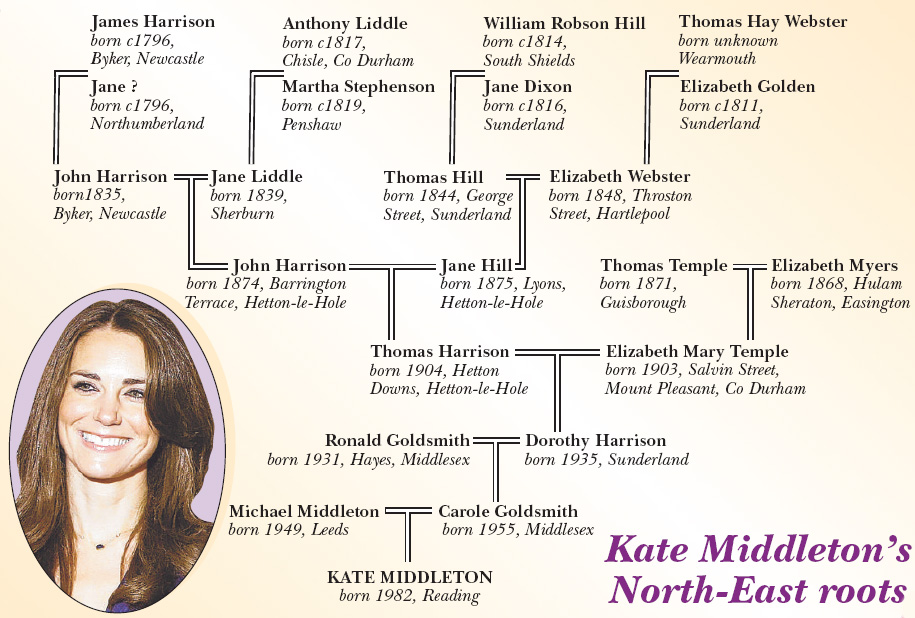 More on Kate Middleton's Family Tree