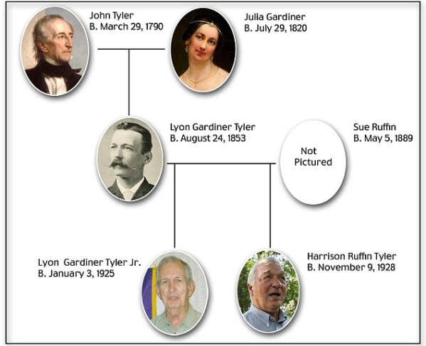 President John Tyler Has Living Grandchildren